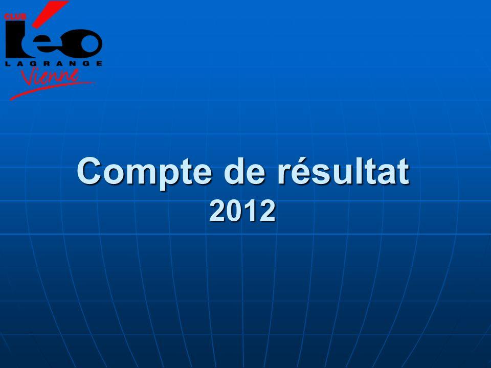 Compte de résultat 2012