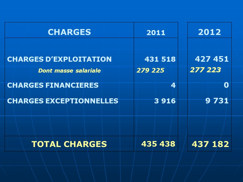 CHARGES 2011 2012 CHARGES DEXPLOITATION431 518 427 451 Dont masse salariale 279 225 277 223 CHARGES FINANCIERES4 0 CHARGES EXCEPTIONNELLES3 916 9 731 TOTAL CHARGES 435 438 437 182