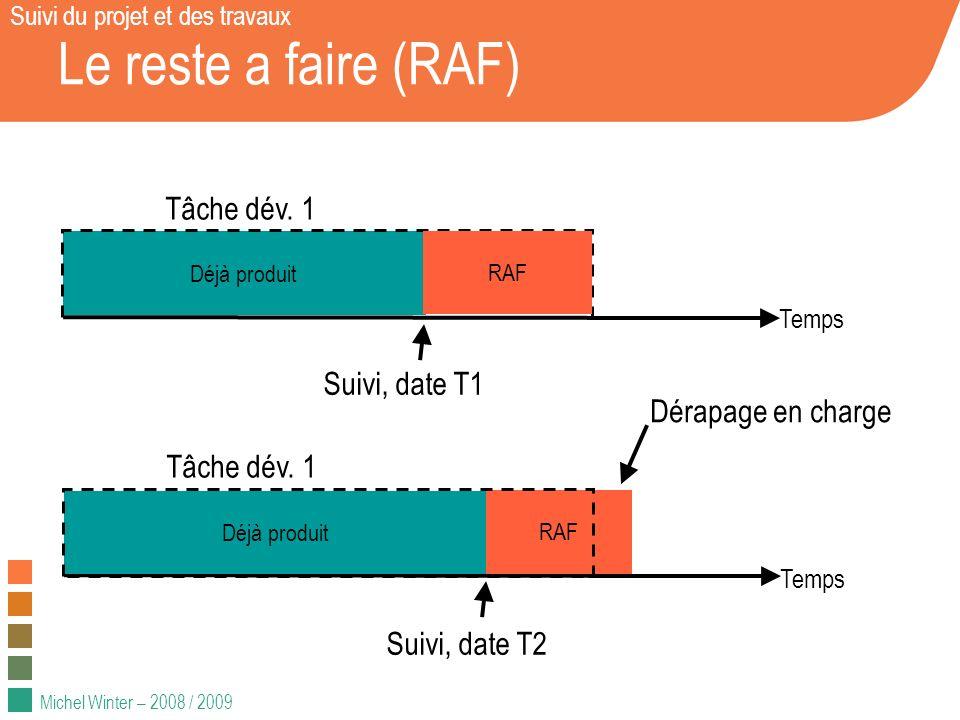 Michel Winter – 2008 / 2009 Le reste a faire (RAF) Suivi du projet et des travaux Suivi, date T1 Déjà produit RAF Temps Tâche dév.