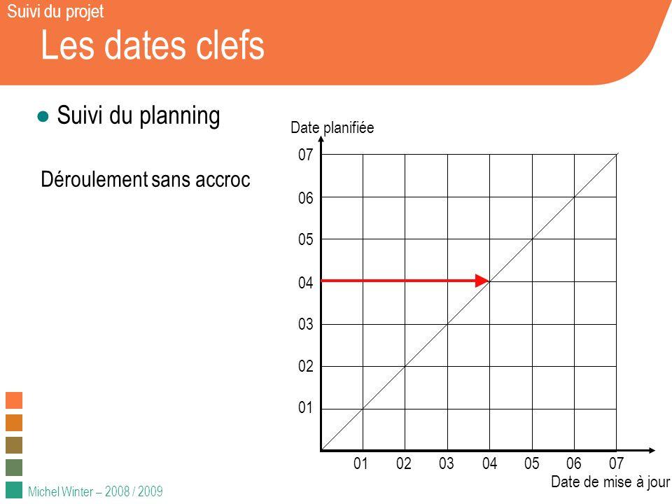 Michel Winter – 2008 / 2009 Les dates clefs Suivi du projet Suivi du planning Déroulement sans accroc 01020304050607 01 02 03 04 05 06 07 Date planifiée Date de mise à jour