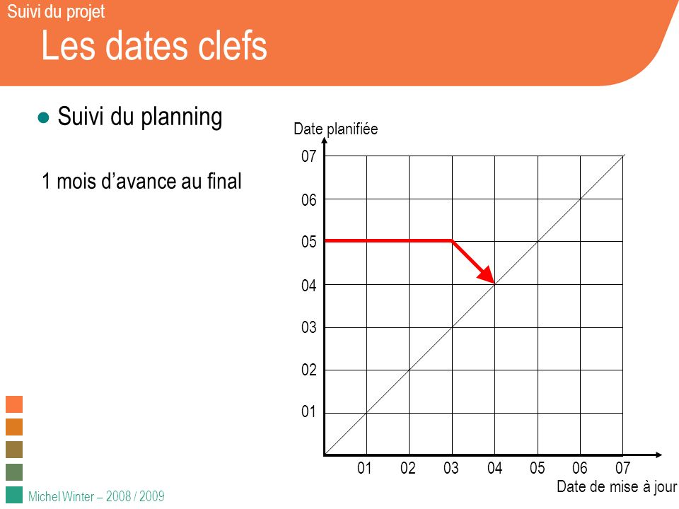 Michel Winter – 2008 / 2009 Les dates clefs Suivi du planning 1 mois davance au final 01020304050607 01 02 03 04 05 06 07 Date planifiée Date de mise