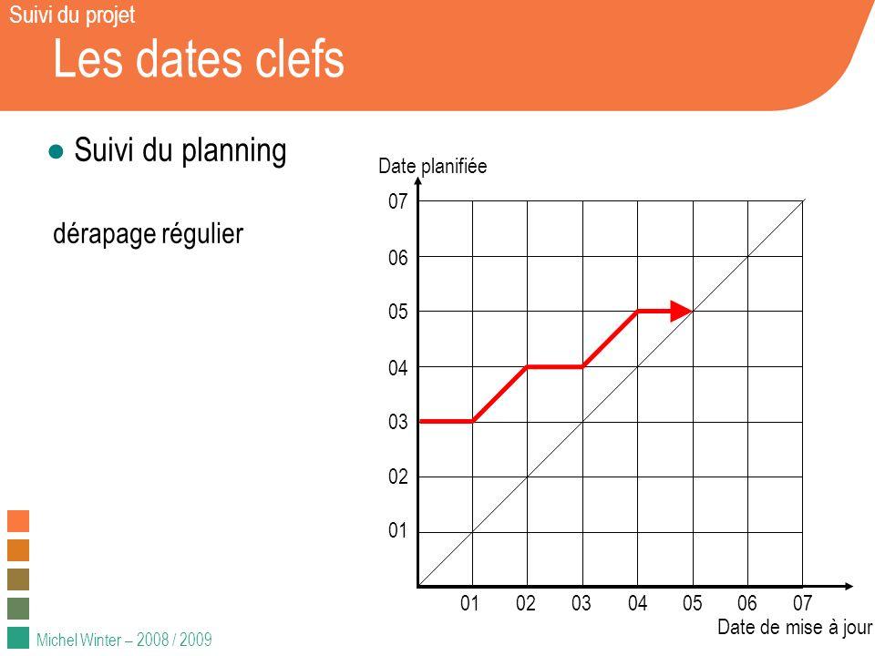 Michel Winter – 2008 / 2009 Les dates clefs Suivi du planning dérapage régulier 01020304050607 01 02 03 04 05 06 07 Date planifiée Date de mise à jour Suivi du projet