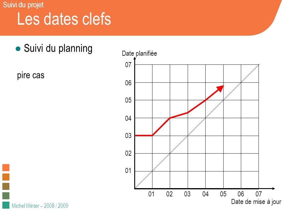 Michel Winter – 2008 / 2009 Les dates clefs Suivi du planning pire cas 01020304050607 01 02 03 04 05 06 07 Date planifiée Date de mise à jour Suivi du projet
