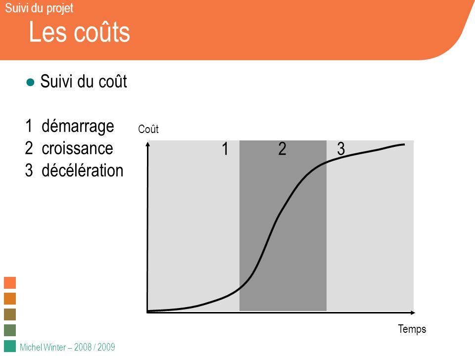 Michel Winter – 2008 / 2009 Les coûts Suivi du coût 1 démarrage 2 croissance 3 décélération Coût Temps 123 Suivi du projet