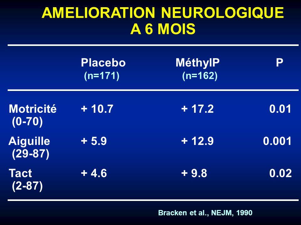 AMELIORATION NEUROLOGIQUE A 6 MOIS Placebo MéthylP P (n=171) (n=162) Motricité+ 10.7+ 17.2 0.01 (0-70) Aiguille+ 5.9+ 12.9 0.001 (29-87) Tact+ 4.6+ 9.