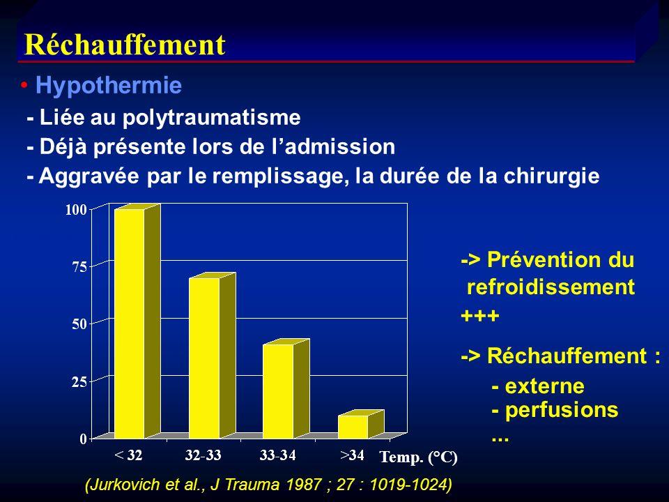 Réchauffement Hypothermie - Liée au polytraumatisme - Déjà présente lors de ladmission - Aggravée par le remplissage, la durée de la chirurgie -> Prév