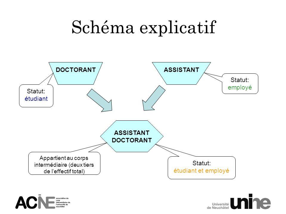 Schéma explicatif DOCTORANT Statut: étudiant ASSISTANT Statut: employé ASSISTANT DOCTORANT Statut: étudiant et employé Appartient au corps intermédiai