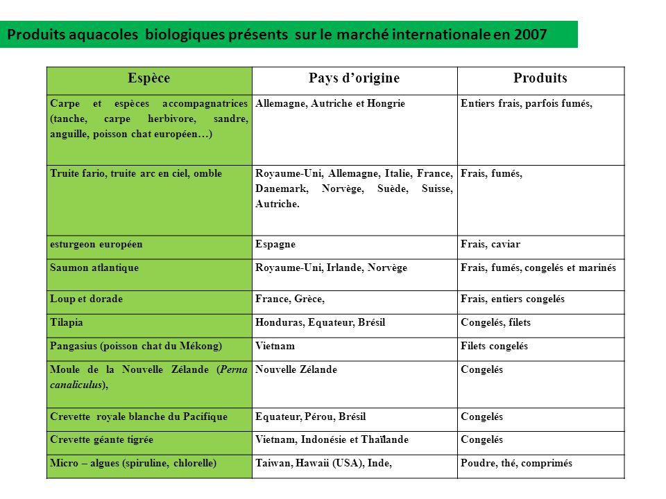 EspècePays dorigineProduits Carpe et espèces accompagnatrices (tanche, carpe herbivore, sandre, anguille, poisson chat européen…) Allemagne, Autriche