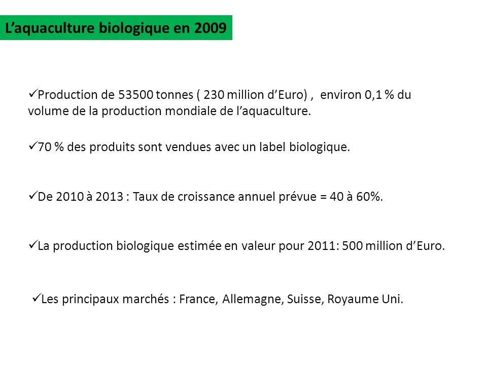 Les principaux marchés : France, Allemagne, Suisse, Royaume Uni. Laquaculture biologique en 2009 Production de 53500 tonnes ( 230 million dEuro), envi
