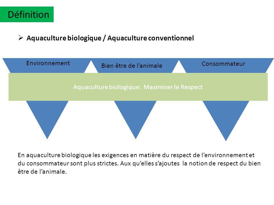 Environnement Aquaculture biologique: Maximiser le Respect Bien être de lanimale Consommateur Aquaculture biologique / Aquaculture conventionnel En aq