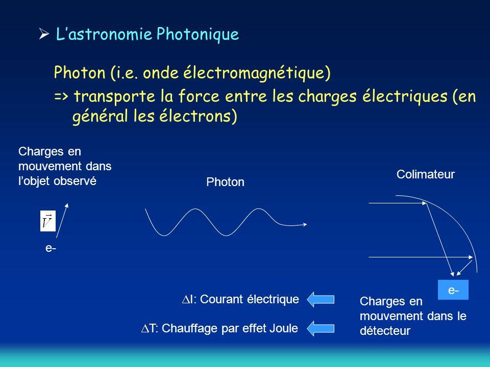 Lastronomie Photonique Photon (i.e.