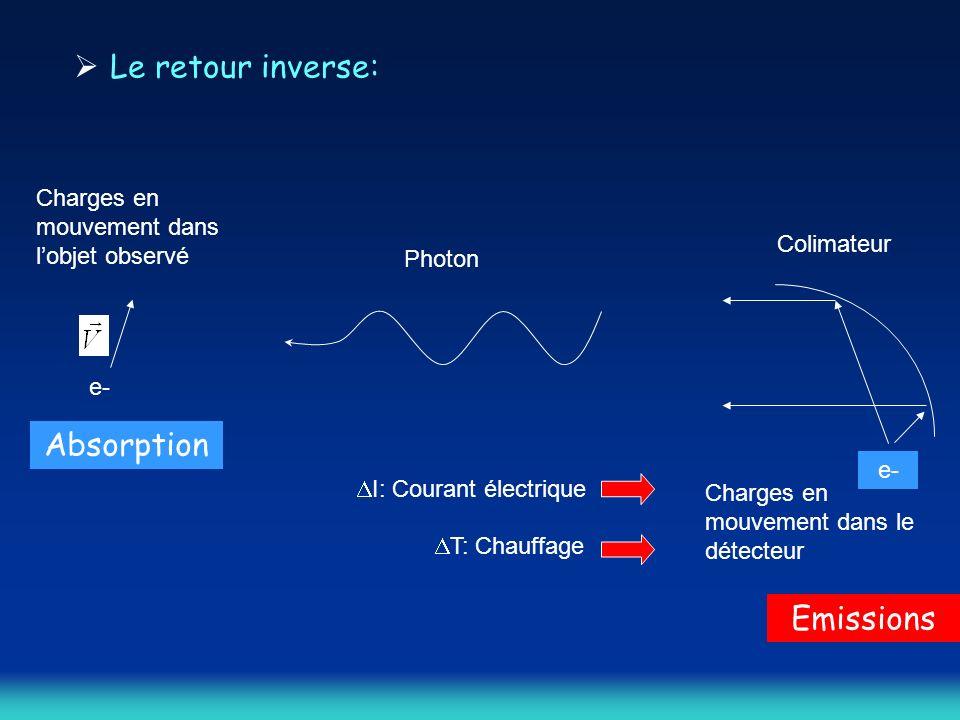 Le retour inverse: e- Charges en mouvement dans lobjet observé Colimateur e- Charges en mouvement dans le détecteur Photon I: Courant électrique T: Chauffage Emissions Absorption