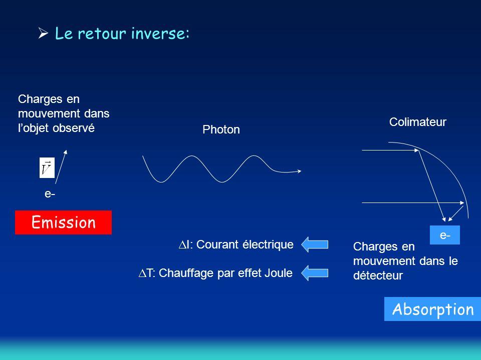 Le retour inverse: e- Charges en mouvement dans lobjet observé Colimateur e- Charges en mouvement dans le détecteur Photon I: Courant électrique T: Chauffage par effet Joule Emission Absorption