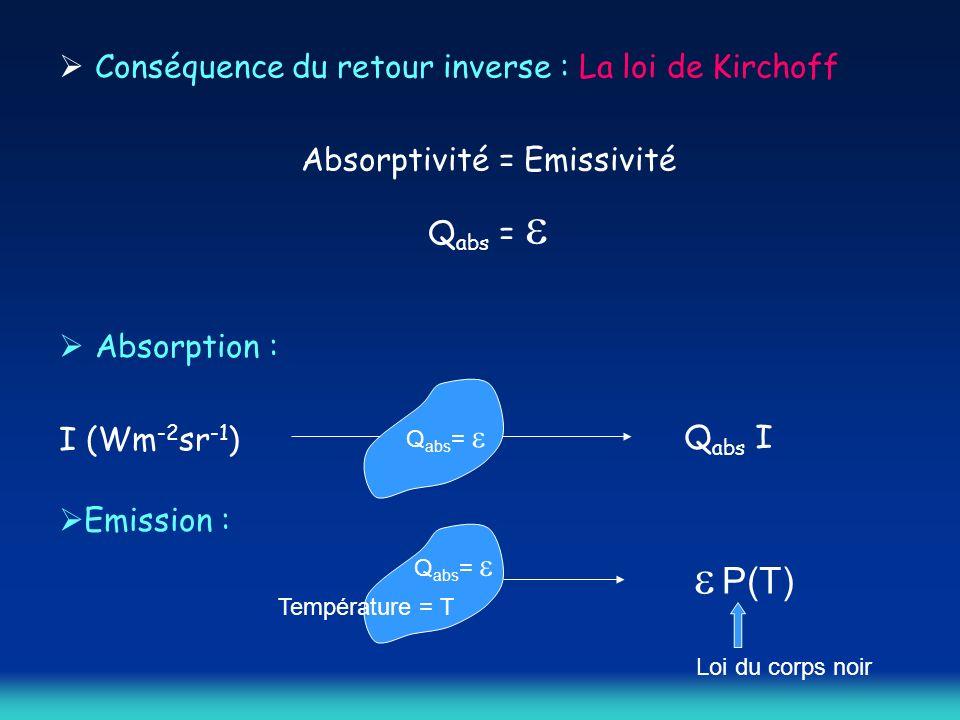 Conséquence du retour inverse : La loi de Kirchoff Absorptivité = Emissivité Q abs = Absorption : I (Wm -2 sr -1 ) Q abs = P(T) Température = T Loi du corps noir Q abs I Q abs = Emission :