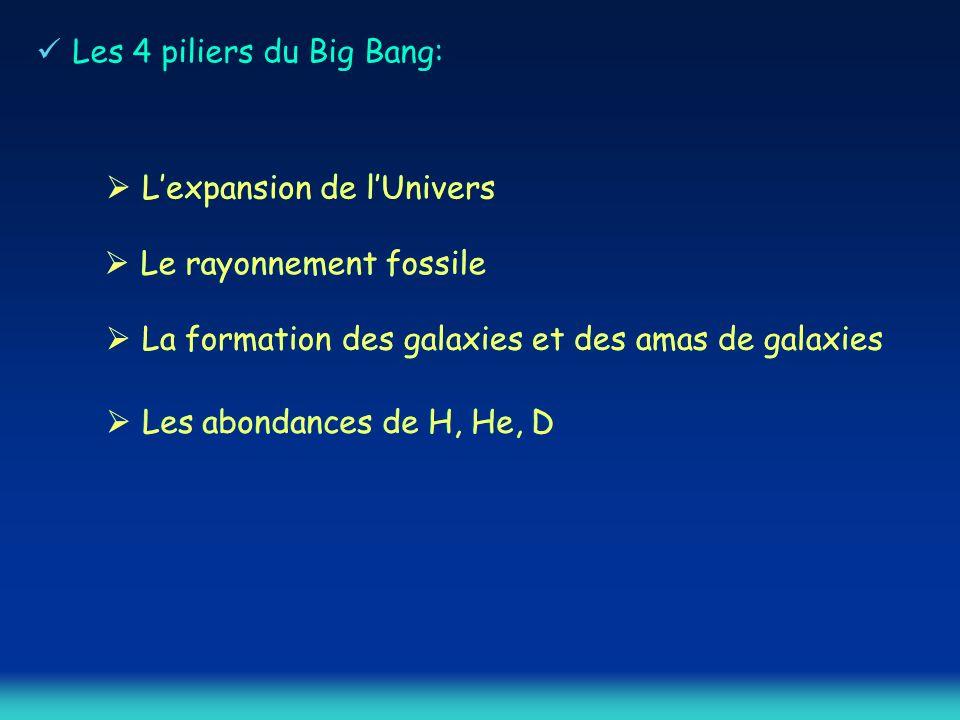 Les 4 piliers du Big Bang: Lexpansion de lUnivers Le rayonnement fossile Les abondances de H, He, D La formation des galaxies et des amas de galaxies Lexpansion de lUnivers Le rayonnement fossile La formation des galaxies et des amas de galaxies Les abondances de H, He, D