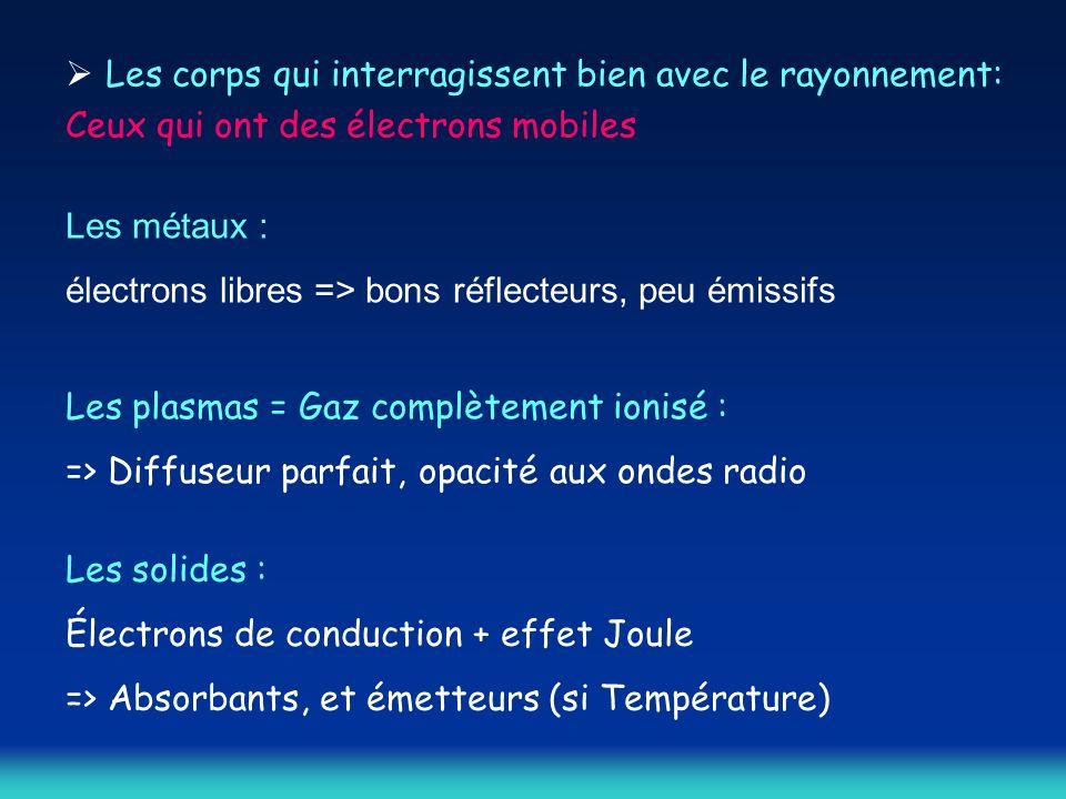 Les corps qui interragissent bien avec le rayonnement: Ceux qui ont des électrons mobiles Les métaux : électrons libres => bons réflecteurs, peu émissifs Les plasmas = Gaz complètement ionisé : => Diffuseur parfait, opacité aux ondes radio Les solides : Électrons de conduction + effet Joule => Absorbants, et émetteurs (si Température)