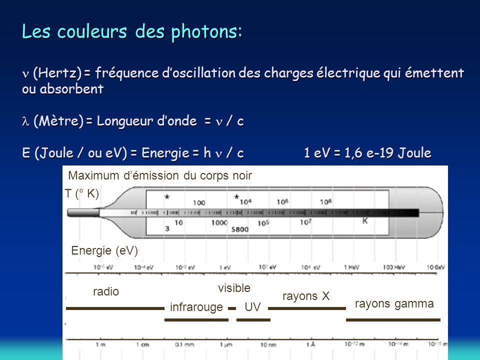 Les couleurs des photons: (Hertz) = fréquence doscillation des charges électrique qui émettent ou absorbent (Mètre) = Longueur donde = / c E (Joule / ou eV) = Energie = h / c 1 eV = 1,6 e-19 Joule radio Maximum démission du corps noir Energie (eV) T (° K) infrarouge visible UV rayons X rayons gamma