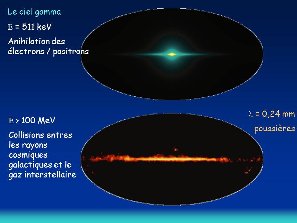Le ciel gamma = 511 keV Anihilation des électrons / positrons > 100 MeV Collisions entres les rayons cosmiques galactiques et le gaz interstellaire = 0,24 mm poussières