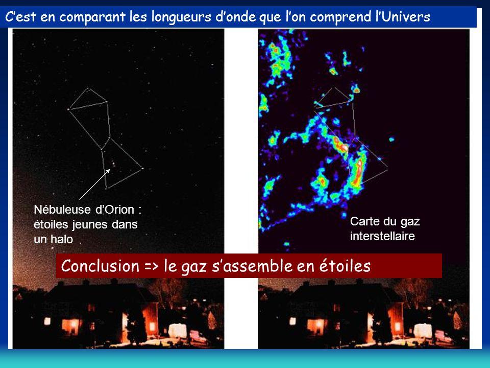 Cest en comparant les longueurs donde que lon comprend lUnivers Nébuleuse dOrion : étoiles jeunes dans un halo Carte du gaz interstellaire Conclusion => le gaz sassemble en étoiles