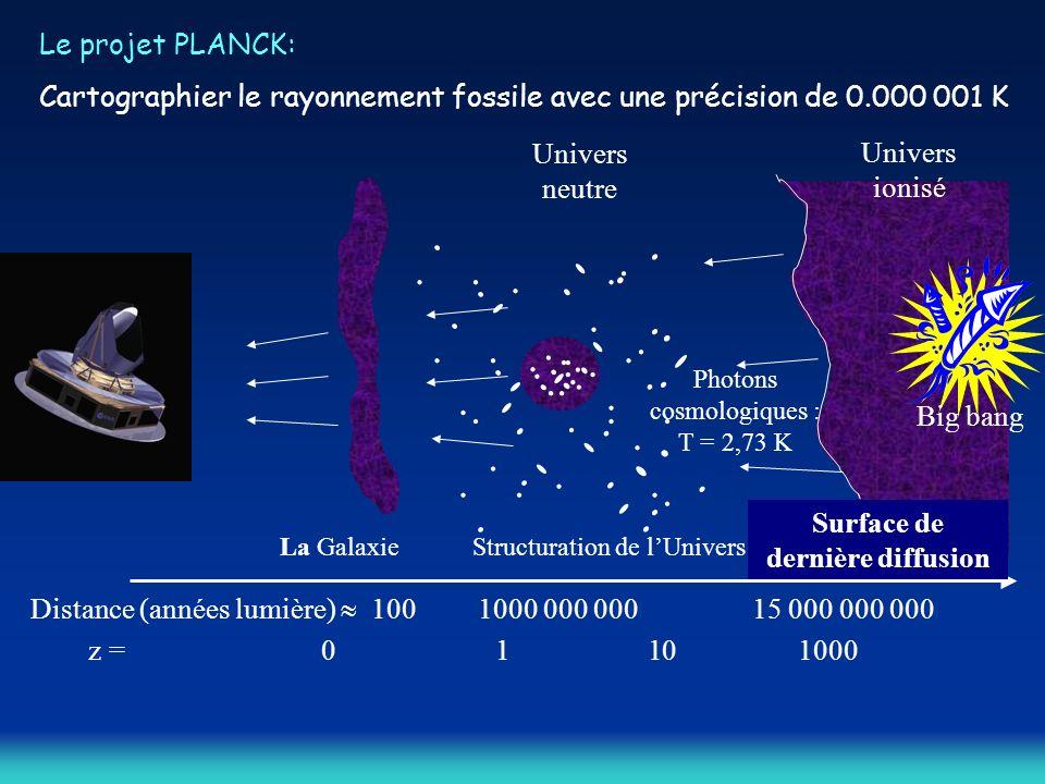 Photons cosmologiques : T = 2,73 K Univers neutre Univers ionisé Surface de dernière diffusion La Galaxie Big bang Structuration de lUnivers Distance (années lumière) 100 1000 000 000 15 000 000 000 z = 01 101000 Le projet PLANCK: Cartographier le rayonnement fossile avec une précision de 0.000 001 K