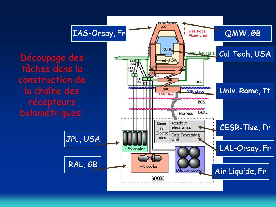 Découpage des tâches dans la construction de la chaîne des récepteurs bolométriques: RAL, GB JPL, USA IAS-Orsay, Fr CESR-Tlse, Fr LAL-Orsay, Fr Air Liquide, Fr Univ.