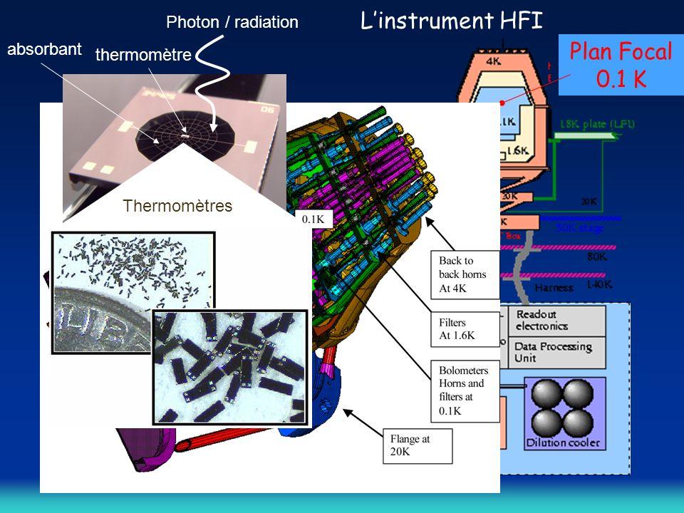 Linstrument HFI Plan Focal 0.1 K Module de Service 300K 18 K 50 K 80 K 140 K Photon / radiation absorbant thermomètre Thermomètres