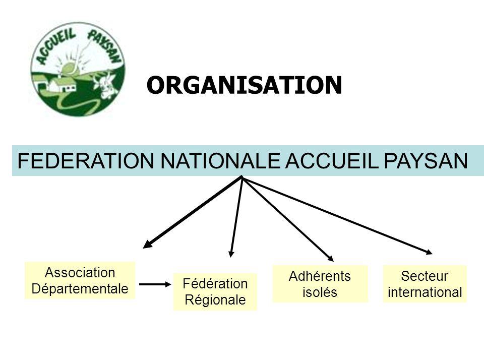 FEDERATION NATIONALE ACCUEIL PAYSAN Association Départementale Fédération Régionale Adhérents isolés ORGANISATION Secteur international