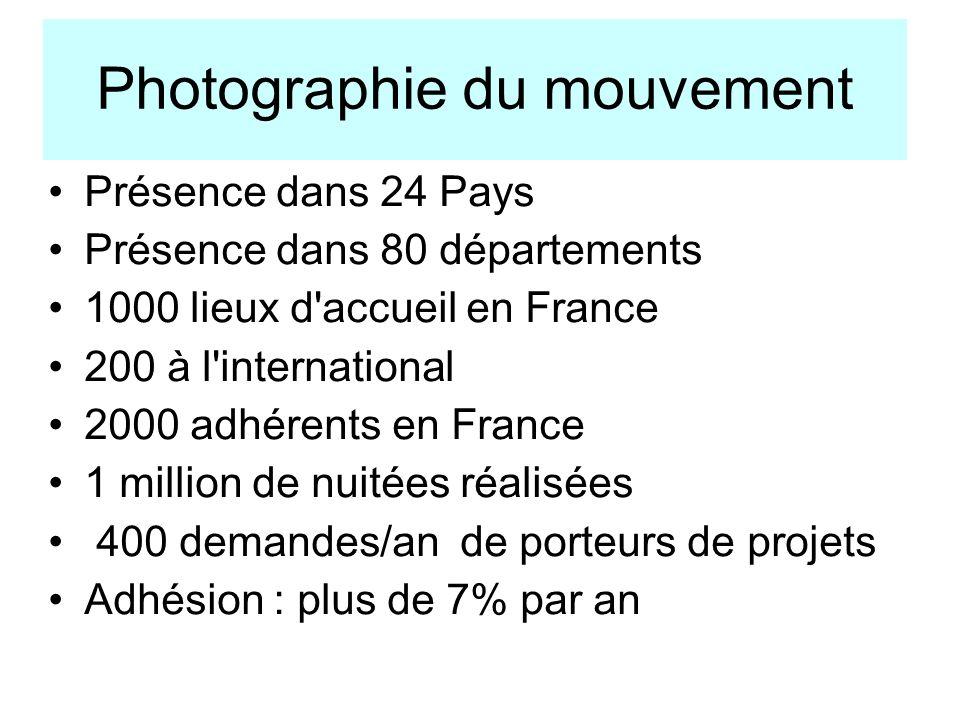 Photographie du mouvement Présence dans 24 Pays Présence dans 80 départements 1000 lieux d accueil en France 200 à l international 2000 adhérents en France 1 million de nuitées réalisées 400 demandes/an de porteurs de projets Adhésion : plus de 7% par an