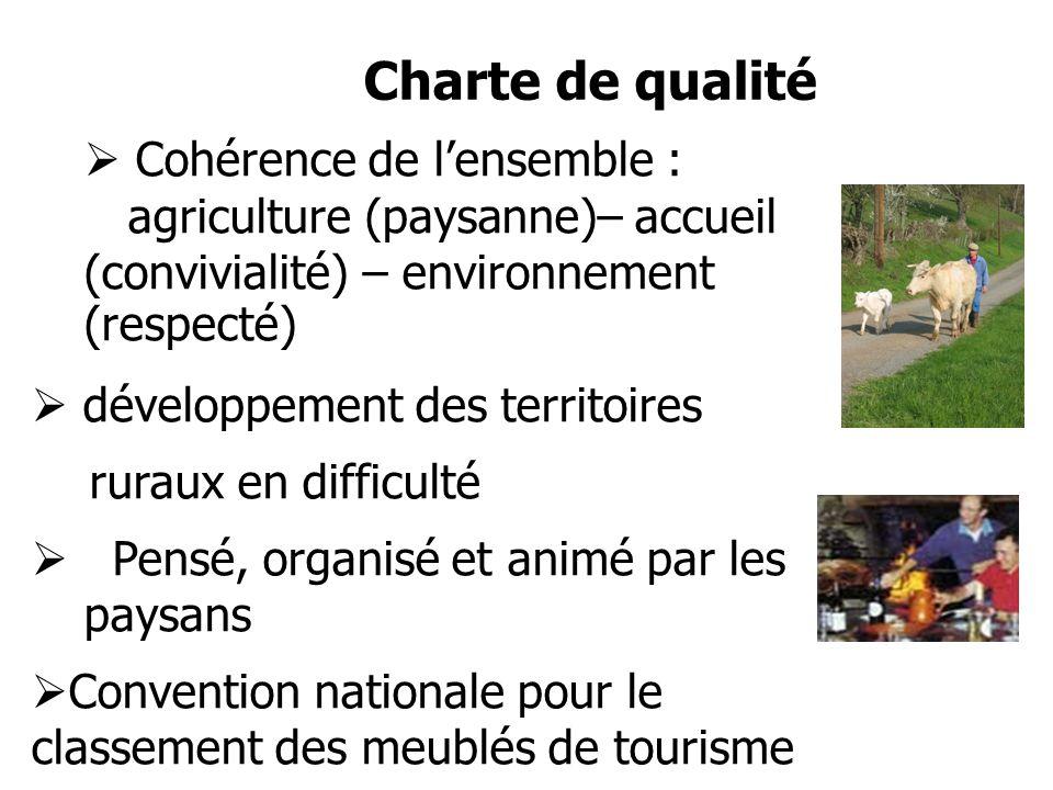 Cohérence de lensemble : agriculture (paysanne)– accueil (convivialité) – environnement (respecté) développement des territoires ruraux en difficulté Pensé, organisé et animé par les paysans Convention nationale pour le classement des meublés de tourisme Charte de qualité