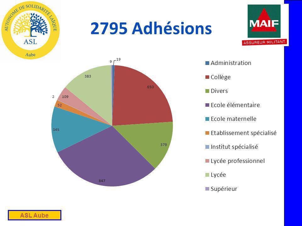 ASL Aube 2795 Adhésions