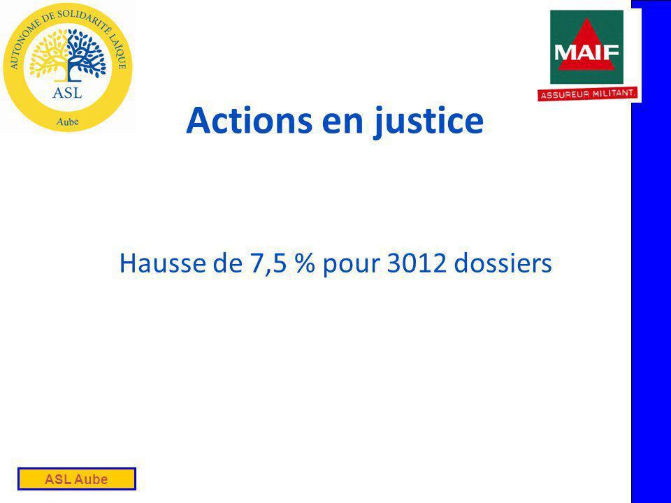 ASL Aube Actions en justice Hausse de 7,5 % pour 3012 dossiers