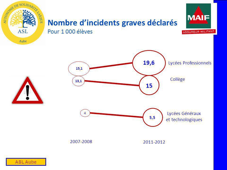 ASL Aube 15 Nombre dincidents graves déclarés Pour 1 000 élèves 5,5 Lycées Professionnels Collège Lycées Généraux et technologiques 15,1 13,1 4 2007-2008 2011-2012 19,6