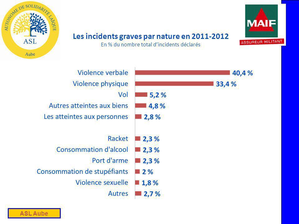 ASL Aube Les incidents graves par nature en 2011-2012 En % du nombre total dincidents déclarés