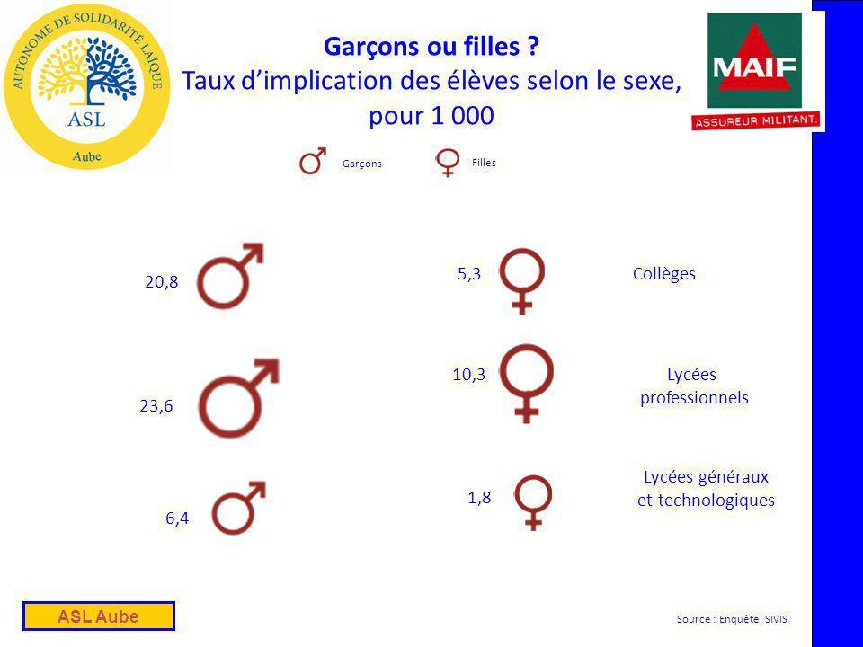 ASL Aube Garçons ou filles .