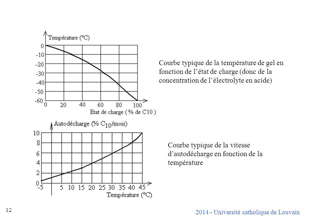 2014 - Université catholique de Louvain 12 Courbe typique de la température de gel en fonction de létat de charge (donc de la concentration de lélectr
