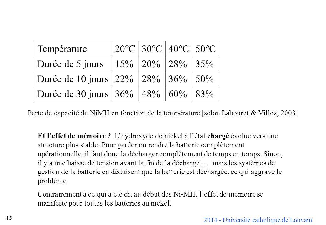 2014 - Université catholique de Louvain 15 Température20°C30°C40°C50°C Durée de 5 jours15%20%28%35% Durée de 10 jours22%28%36%50% Durée de 30 jours36%
