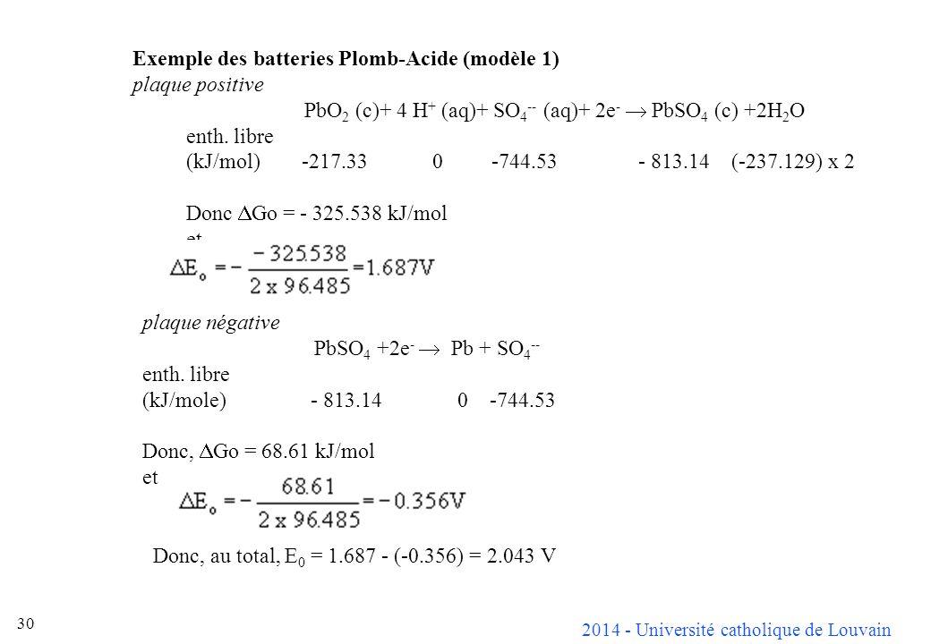 2014 - Université catholique de Louvain 30 Exemple des batteries Plomb-Acide (modèle 1) plaque positive PbO 2 (c)+ 4 H + (aq)+ SO 4 -- (aq)+ 2e - PbSO