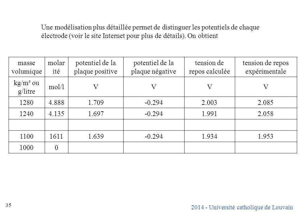 2014 - Université catholique de Louvain 35 Une modélisation plus détaillée permet de distinguer les potentiels de chaque électrode (voir le site Inter