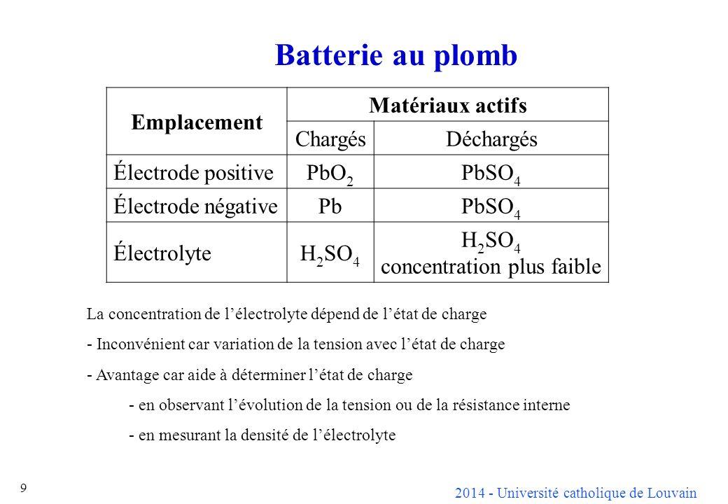 2014 - Université catholique de Louvain 9 Batterie au plomb Emplacement Matériaux actifs ChargésDéchargés Électrode positivePbO 2 PbSO 4 Électrode nég