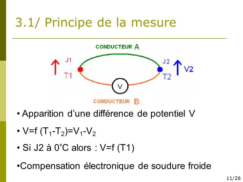 3.1/ Principe de la mesure Apparition dune différence de potentiel V V=f (T 1 -T 2 )=V 1 -V 2 Si J2 à 0°C alors : V=f (T1) Compensation électronique d