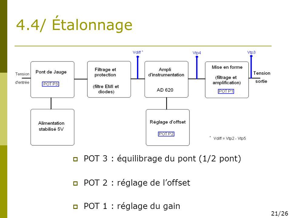 4.4/ Étalonnage POT 3 : équilibrage du pont (1/2 pont) POT 2 : réglage de loffset POT 1 : réglage du gain 21/26
