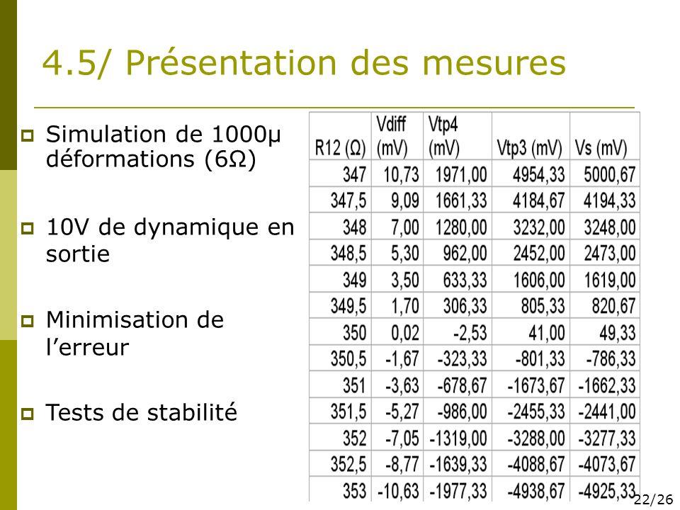 4.5/ Présentation des mesures Simulation de 1000µ déformations (6Ω) 10V de dynamique en sortie Minimisation de lerreur Tests de stabilité 22/26