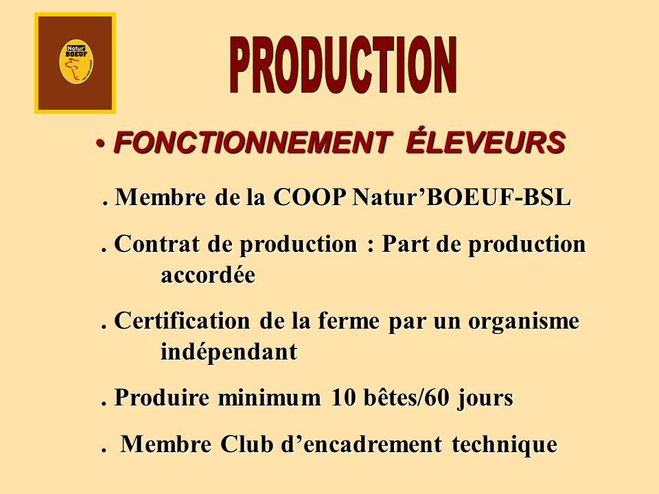 FONCTIONNEMENT ÉLEVEURS FONCTIONNEMENT ÉLEVEURS. Membre de la COOP NaturBOEUF-BSL. Membre de la COOP NaturBOEUF-BSL. Contrat de production : Part de p