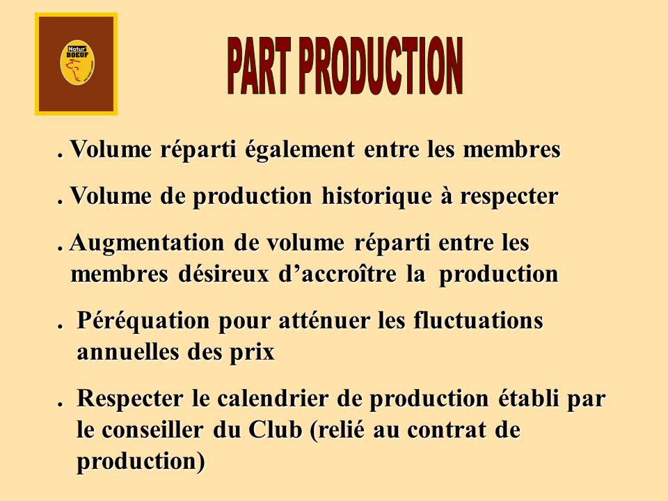 . Volume réparti également entre les membres. Volume de production historique à respecter. Augmentation de volume réparti entre les membres désireux d