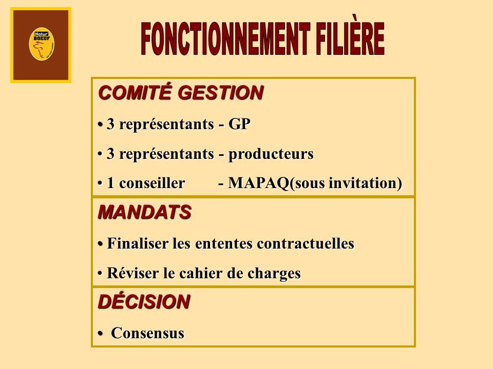COMITÉ GESTION 3 représentants - GP 3 représentants - GP 3 représentants - producteurs 3 représentants - producteurs 1 conseiller - MAPAQ(sous invitat
