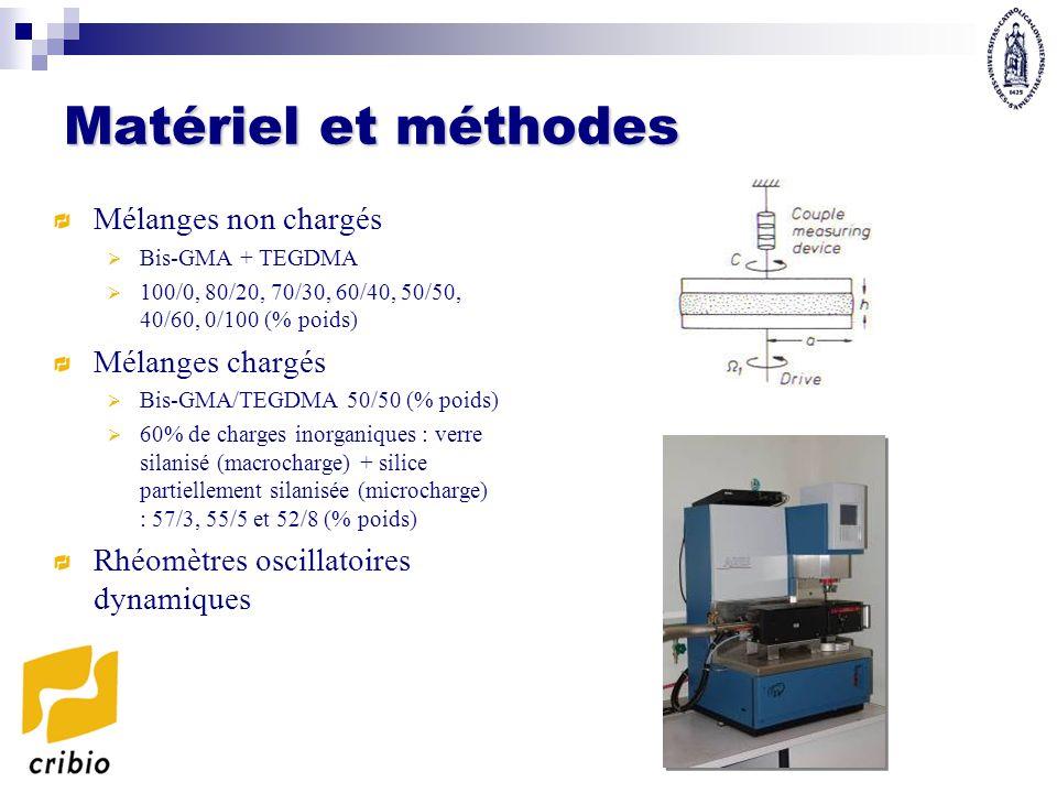 Matériel et méthodes Mélanges non chargés Bis-GMA + TEGDMA 100/0, 80/20, 70/30, 60/40, 50/50, 40/60, 0/100 (% poids) Mélanges chargés Bis-GMA/TEGDMA 5