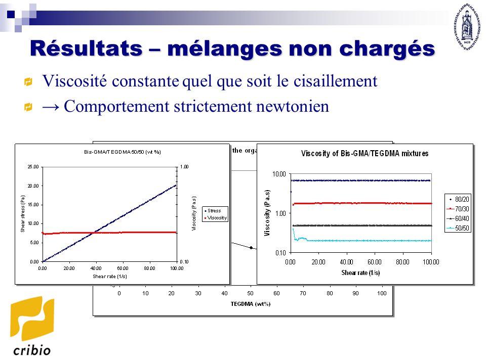 Résultats – mélanges non chargés Viscosité constante quel que soit le cisaillement Comportement strictement newtonien