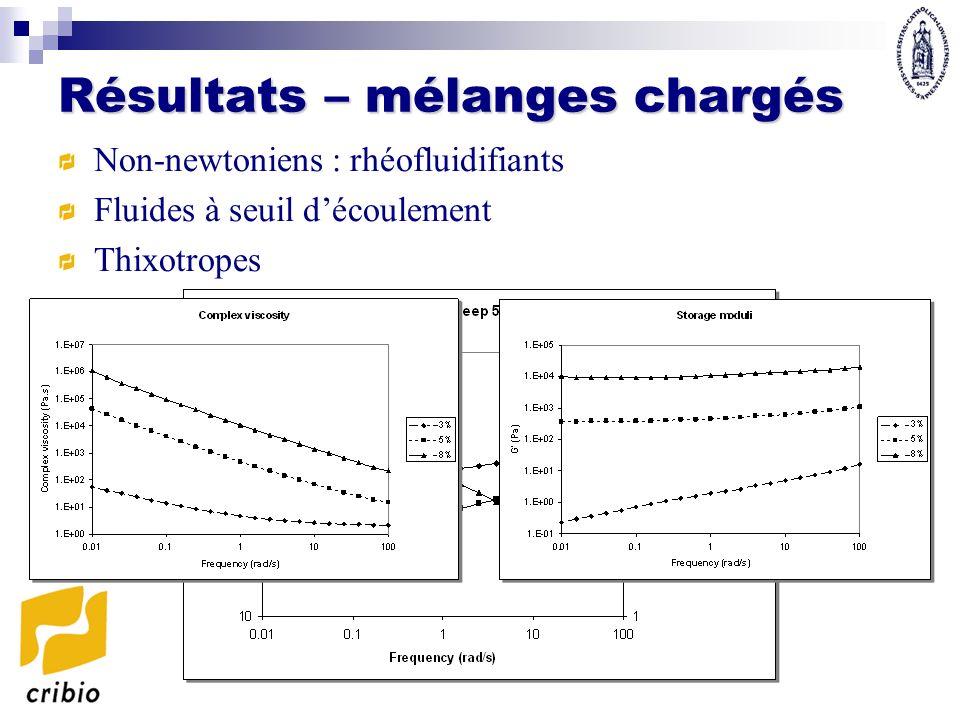 Thixotropie Pré-cisaillement Destruction de la structure interne 1 s -1 pendant 10s Mesure de lévolution des propriétés rhéologiques en fonction du temps Très faible déformation (1 %) 0.1 rad/s pendant 4000s