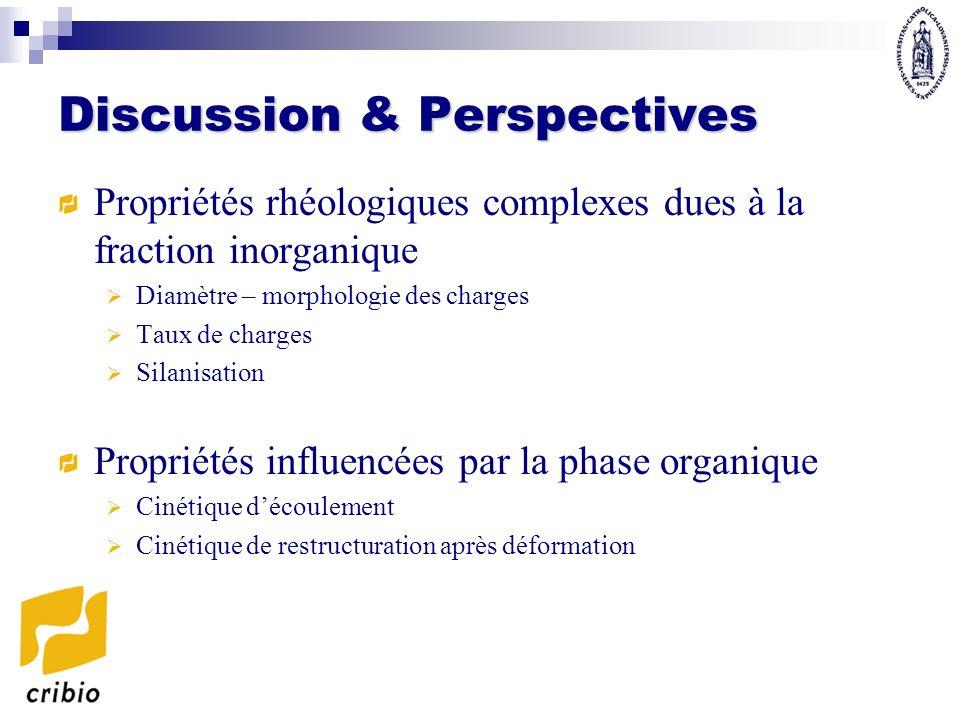 Discussion & Perspectives Propriétés rhéologiques complexes dues à la fraction inorganique Diamètre – morphologie des charges Taux de charges Silanisa