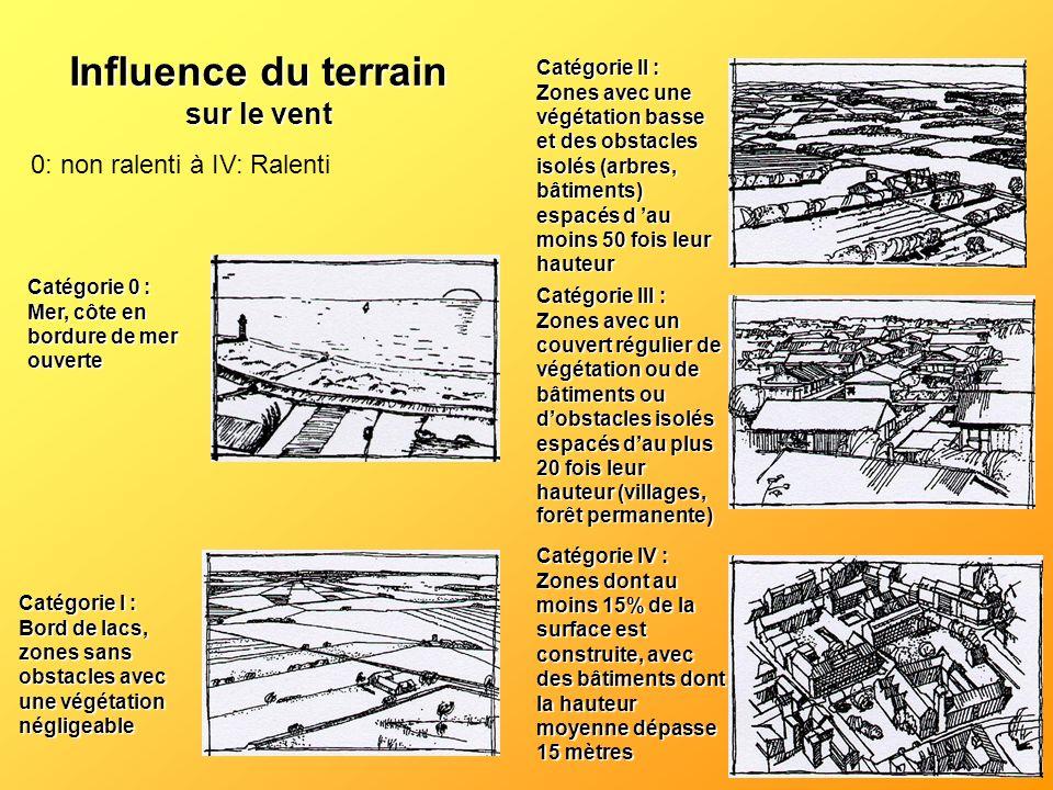 Catégorie I : Bord de lacs, zones sans obstacles avec une végétation négligeable Catégorie II : Zones avec une végétation basse et des obstacles isolé